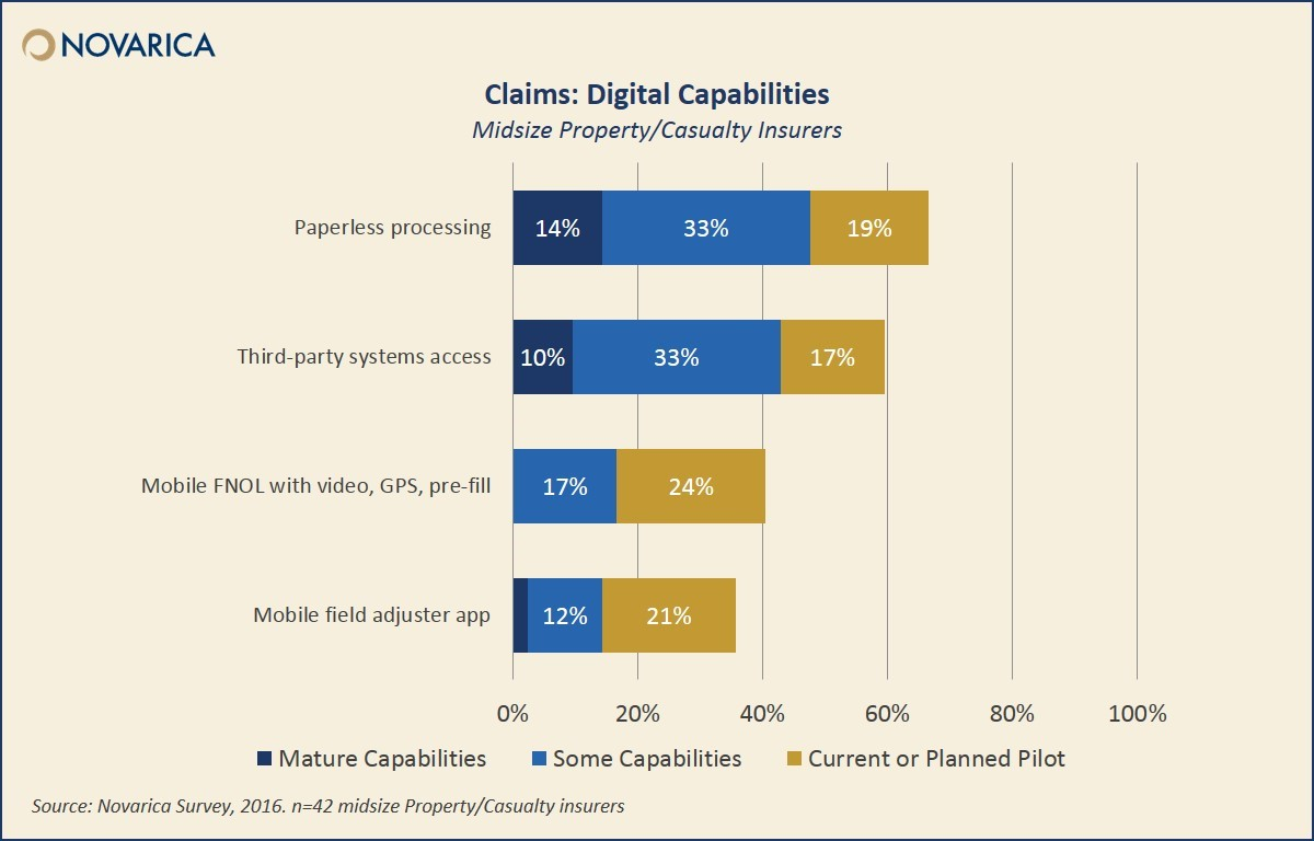 Claims: Digital capabilities of midsize property/casualty insurers (Novarica)