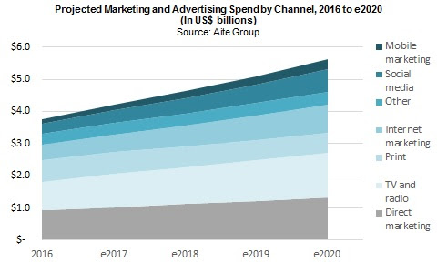 Projected marketing and advertising spend by channel, 2016-2020