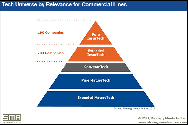 Tech Universe by Relevance for Commercial Lines - InsurTech in Commercial Lines - SMA Research Report