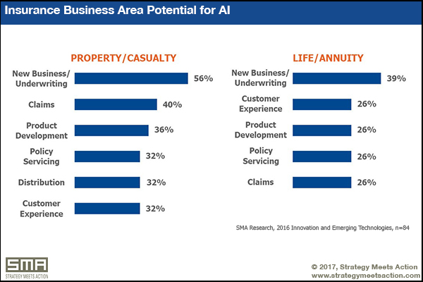 Insurance Business Area Potential for AI - Strategy Meets Action research report