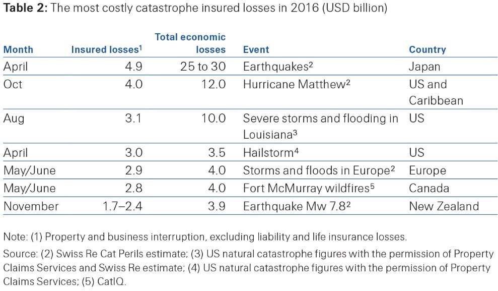 Table 2: Most costly catastrophe insured losses in 2016