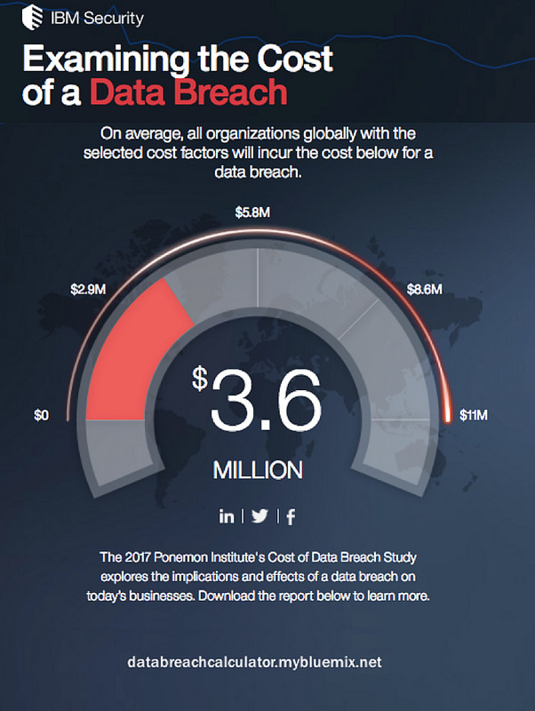 Examining the cost of a data breach [IBM infographic] - 2017 Cost of Data Breach Study