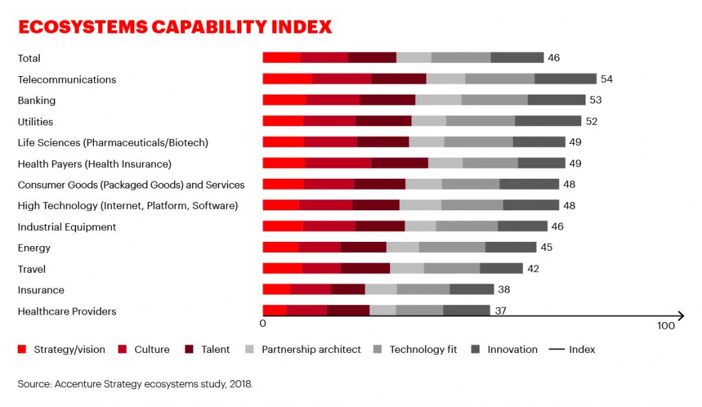 The Index shows the ecosystem capabilities of organizations across six dimensions – strategy, culture, talent, partnership architect, technology fit and innovation. Telecom, Banking and Utilities companies come out on top. (Accenture)