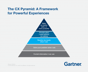 The Customer Experience [CX] Pyramid (Gartner, July 2018)