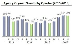 Agency organic growth by quarter, 2015-2018 (Reagan Consulting OGP)