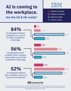84% of employed adults in the US and UK believe AI can drive competitive advantage, but more than half are not confident their companies can use AI for competitive advantage, and more than half believe that company culture will be a barrier to adoption (Harris Poll on behalf of IBM)