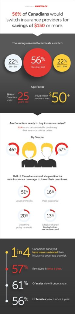 56 per cent of Canadians would switch insurance providers for a savings of $150 or more Kanetix.ca survey finds (Kanetix)