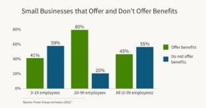 Small Businesses that do and don't offer benefits (source: 2012 Fraser Group estimates*)