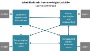 What blockchain might look like (Aite Group)