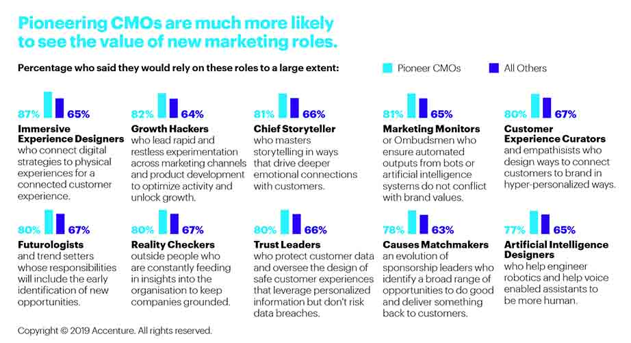 Pioneering CMOs are much more likely to see the value of new marketing roles (Accenture)