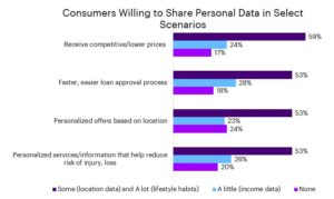 Consumers willing to share personal data in select scenarios (Accenture)