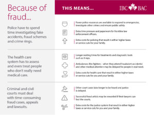 Because of fraud Infographic (Insurance Bureau of Canada)
