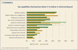 Top capabilities that Business wants IT to delivery in 2019 and beyond