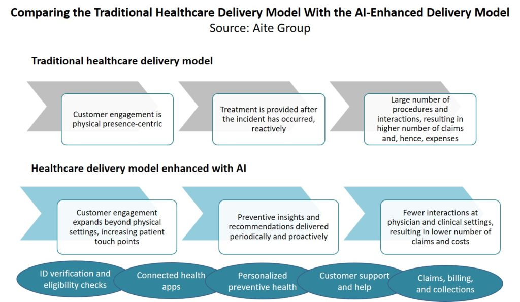 Comparing the traditional healthcare delivery model with the AI-enhanced delivery model (Aite Group)