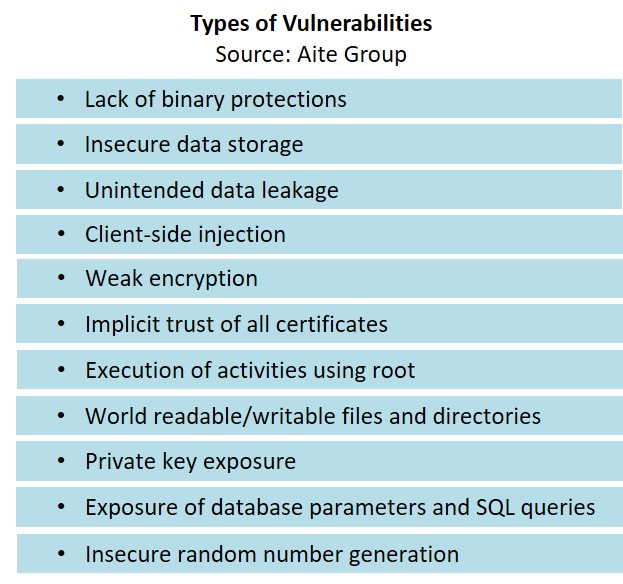 Types of vulnerabilities in financial institutions' mobile apps (Aite Group)
