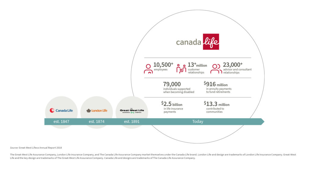 The new Canada Life combines the strengths of our three companies. (Canada Life)