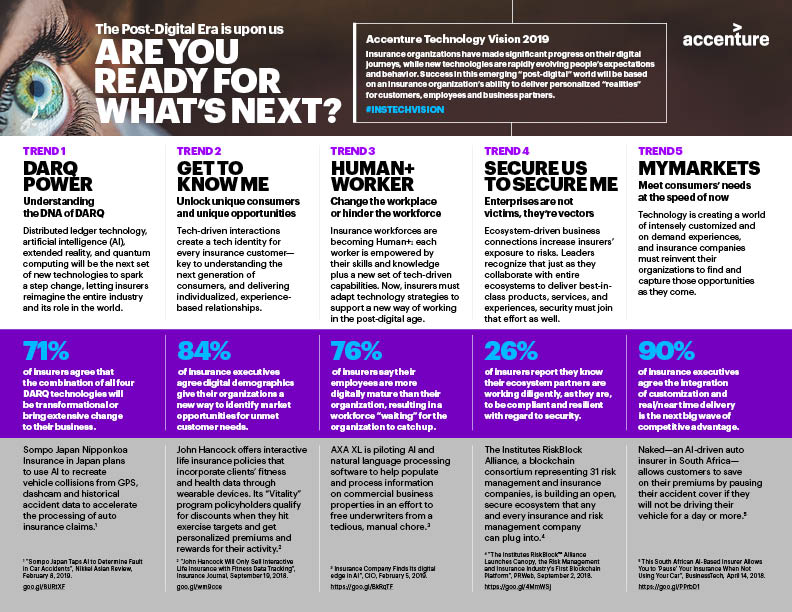 Five Key Trends from Accenture's Technology Vision for Insurance 2019