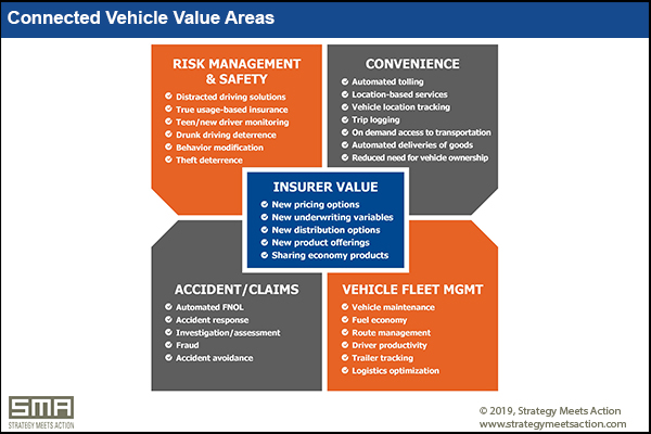 Connected Vehicle Value Areas (SMA)