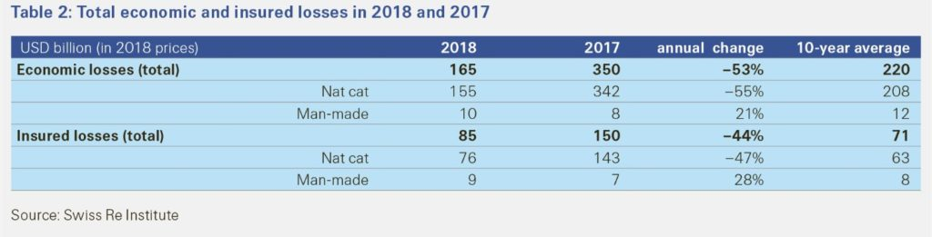 Table 2: Total economic and insured losses in 2018 and 2017 (Swiss Re Institute)
