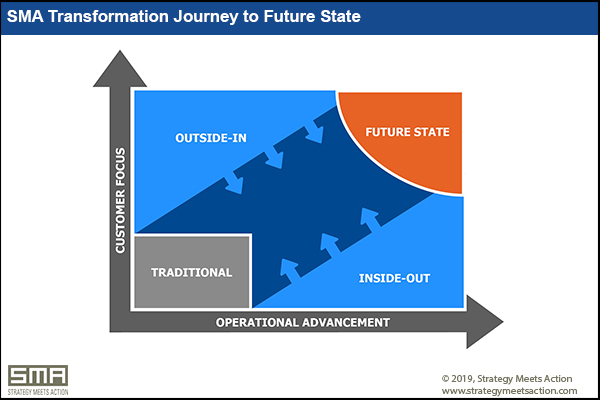 Figure 1: SMA Transformation Journey to Future State