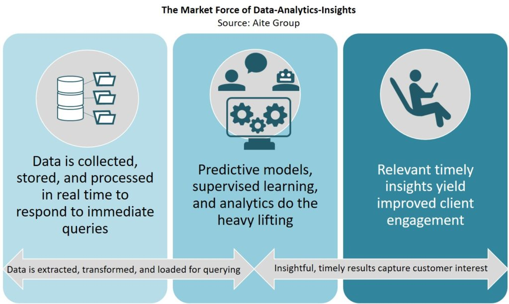 The market force of data-analytics insights (Aite Group)
