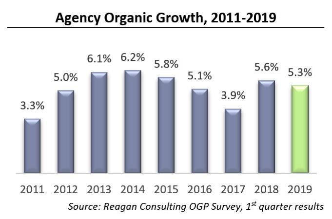 Agency Organic Growth, 2011-2019