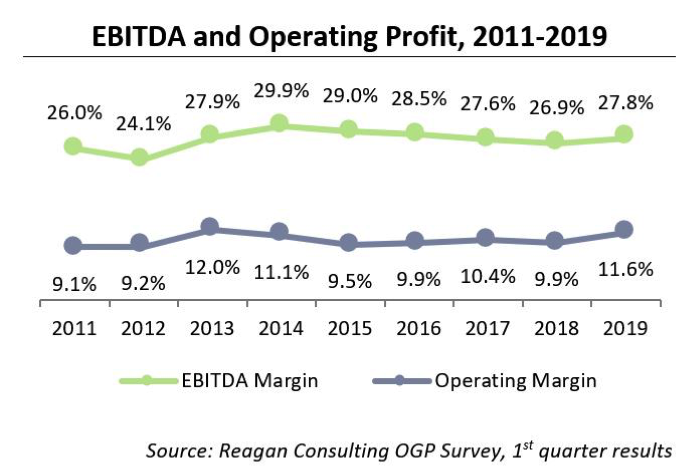 EBITDA and Operating Profit, 2011-2019