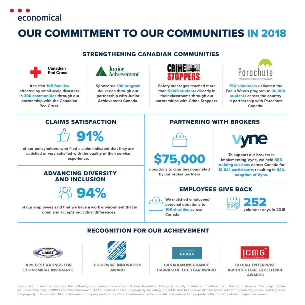 Economical Insurance 2018 Public Accountability Statement