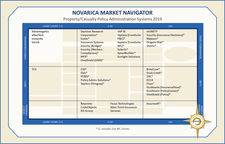 Property/Casualty policy administration systems 2019 (Novarica Market Navigator)