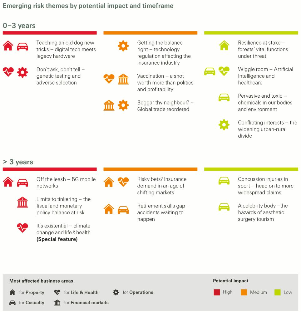Emerging risk themes by potential impact and timeframe (Swiss Re 2019 SONAR report)