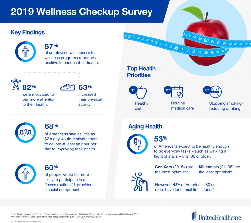 2019 Wellness Checkup Survey (UnitedHealthcare)
