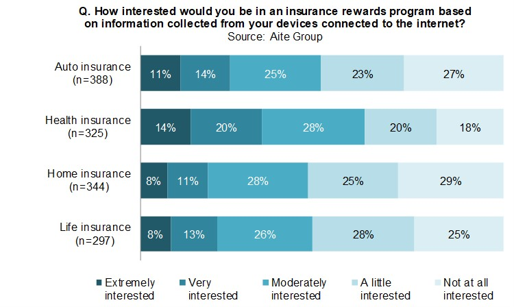 Consumer interest in insurance rewards program based on information collected from devices connected to the internet