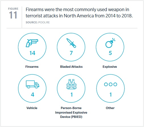 Most commonly used weapons in terrorist attacks in North America, 2014-2018