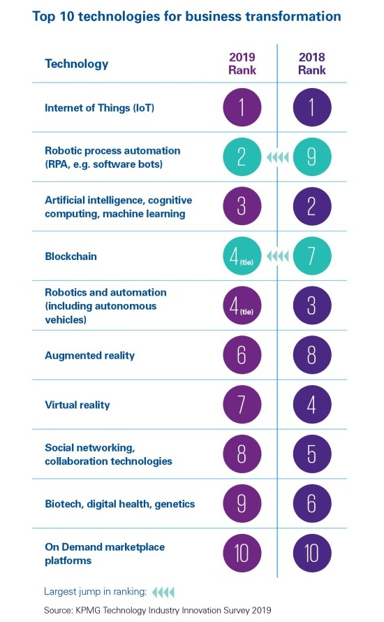 Top 10 technologies for business transformation (KPMG Technology Industry Innovation Survey 2019)