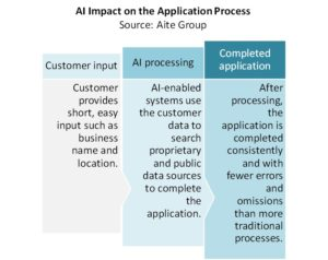 AI impact on the application process (Aite Group)