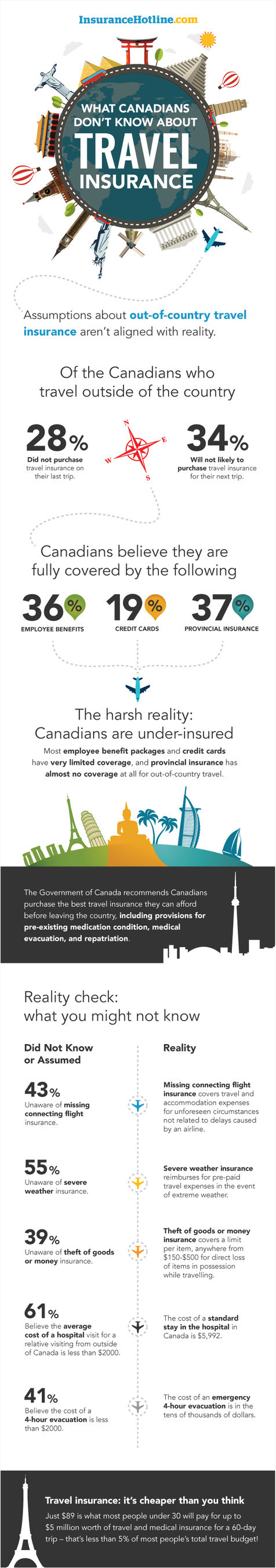 Most Canadians leave their families exposed when it comes to travel insurance (InsuranceHotline.com)