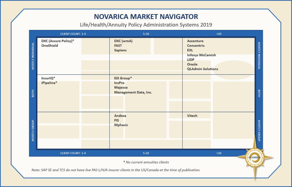 Life/Health/Annuity policy administration systems 2019 (Novarica Market Navigator)