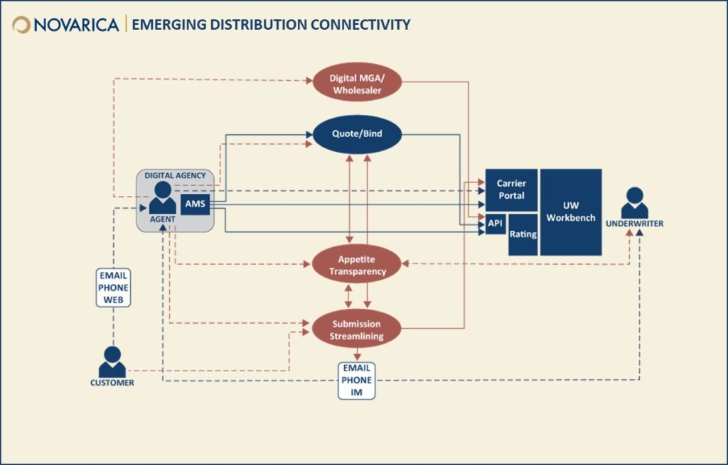 Emerging distribution connectivity (Novarica)