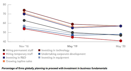 Percentage of firms globally planning to proceed with investment in business fundamentals (CNA Hardy 2019 Global Risk & Confidence Survey)
