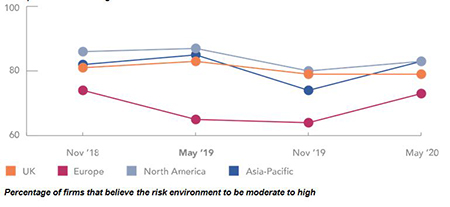 Percentage of firms that believe the risk environment to be moderate to high (CNA Hardy 2019 Global Risk & Confidence Survey)