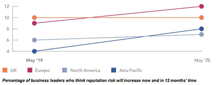 Percentage of business leaders who think reputation risk will increase now and in 12 months' time (CNA Hardy 2019 Global Risk & Confidence Survey)