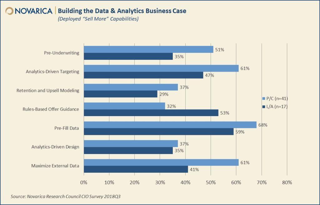 Building the data & analytics business case (Novarica)
