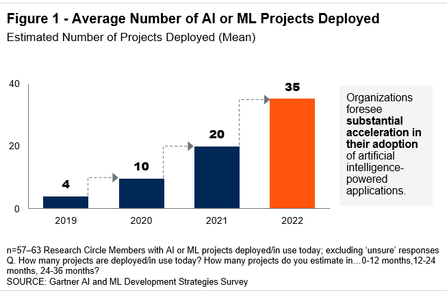 Average number of AI/ML projects deployed (Gartner development strategies survey)