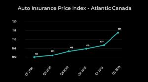 Report: Auto insurance rates continue to rise in Alberta, Atlantic Canada and Ontario (LowestRates.ca)