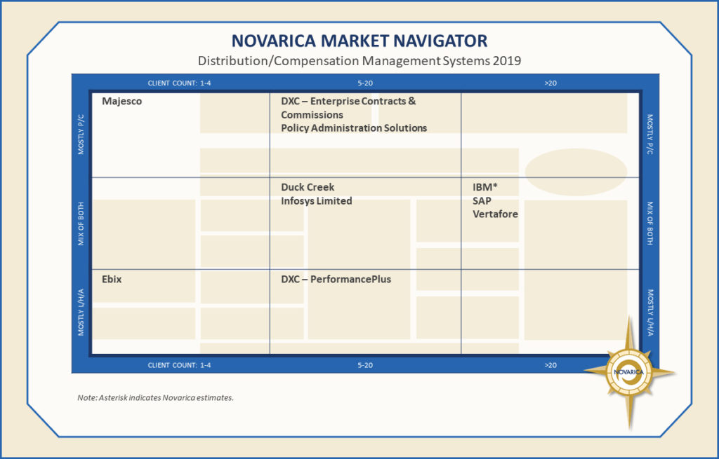 Distribution/Compensation Management Systems (Novarica Market Navigator)