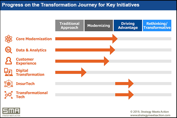 Progress on the transformation journey for key initiatives (SMA)
