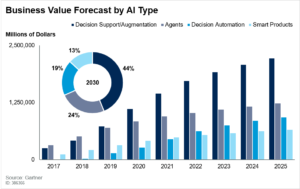 Worldwide Business Value by AI Type (Gartner)