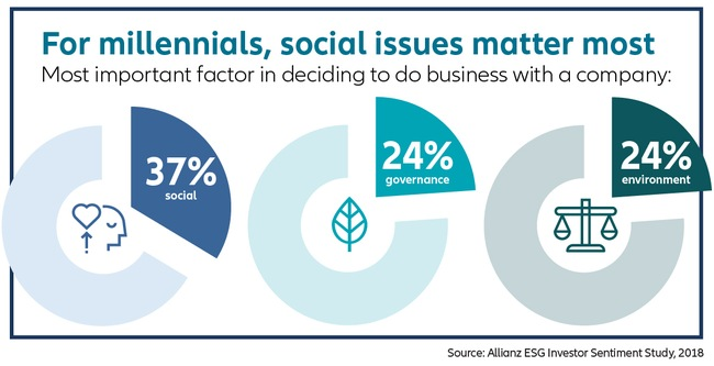 For millennials, social issues matter most -- most important factors in decided to do business with a company: social, 37%; governance, 24%; environment, 24%
