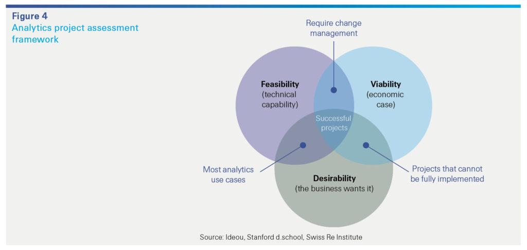 Analytics project assessment framework (Swiss Re)