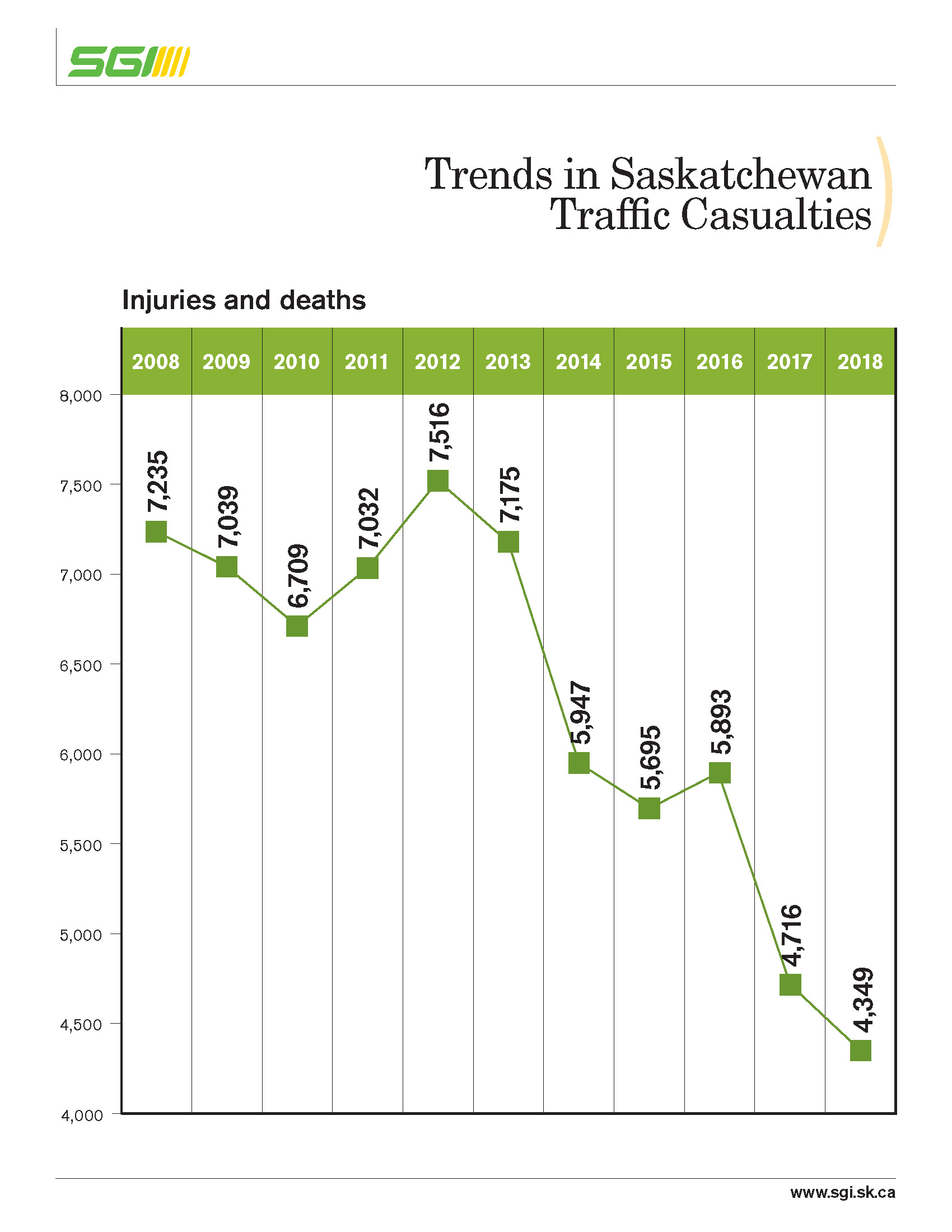 Fewer road injuries and fatalities in 2018 versus 10-year ...